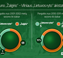 """Kodėl Kauno """"Žalgiris"""" pastaruosius ketverius metus mindo """"Lietuvos rytą""""?"""