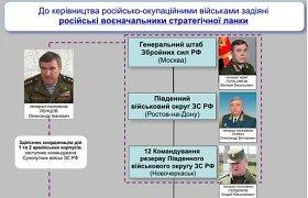 Ukraina paskelbė 6 Rusijos generolų, vadovaujančių rusų kariams Donbase, pavardes