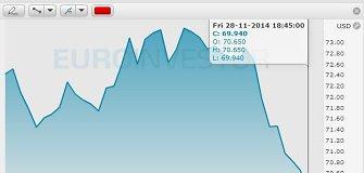 """""""Brent"""" naftos kaina smuko iki rekordinių žemumų – 69,99 dolerio už barelį"""