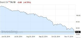 Po OPEC sprendimo naftos kainos smuko žemiausiai per 4 metus