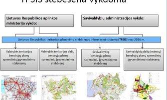 Teritorijų planavimo stebėsenos informacinės sistemos startas – veiksmingesnio planavimo pradžia