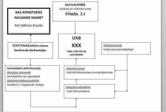 Korupcinė schema