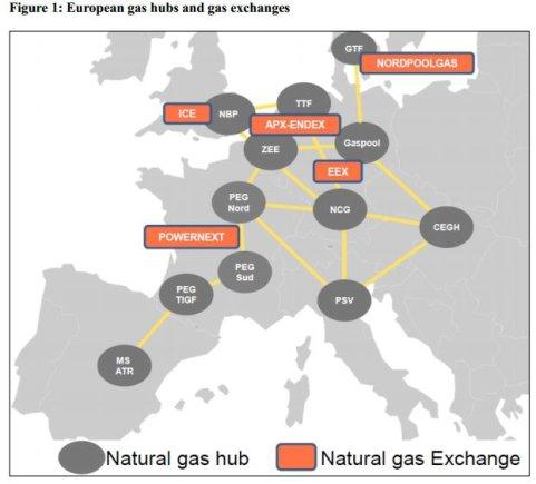 EK inf./Europos dujų centrai