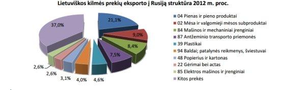 Eksportas į Rusiją. Verslios Lietuvos skaičiavimai