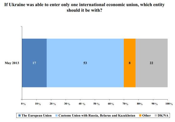 Šaltinis: IRI, USAID, Baltic Surveys/The Gallup Organization, Rating Group Ukraine CRIMEA RESIDENTS SURVEY, May 2013/Klausimas dėl stojimo į ekonomines sąjungas