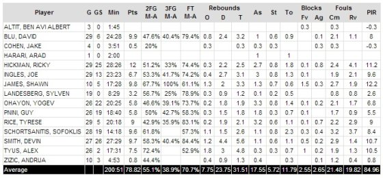 "euroleague.com nuotr./""Maccabi"" sezono statistika Eurolygoje"