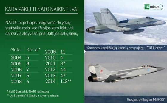 NATO oro policijos reagavimo skrydžių statistika rodo - Rusijos karo lėktuvai darosi vis aktyvesni prie Baltijos šalių sienų.