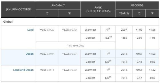 NOAA /JAV Nacionalinės vandenynų ir atmosferos tyrimų administracijos duomenys apie karščiausius metus