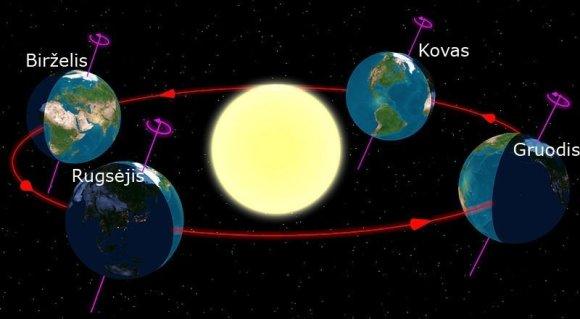 Iliustracija iš Wikimedia Commons/Žemės padėtis Saulės atžvilgiu skirtingais metų laikais