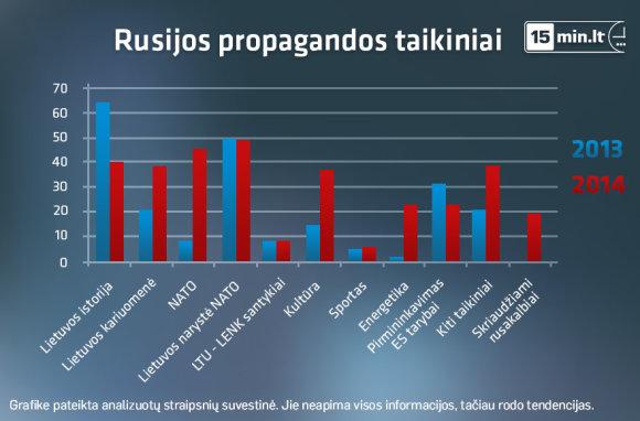 Rusijos propagandos taikiniai Lietuvoje