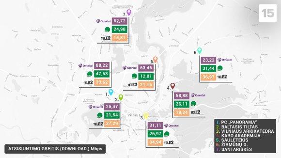 Duomenų atsisiuntimo greitis mieste