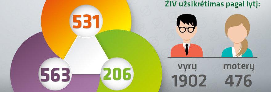 ŽIV plitimas Lietuvoje – vieni mato grėsmę, kitiems – nusispjaut?